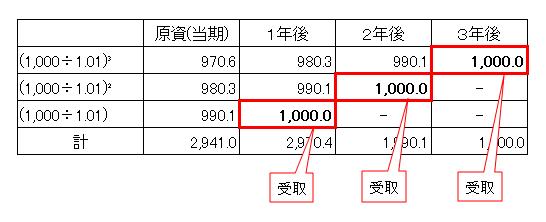 年金現価計数(検証)