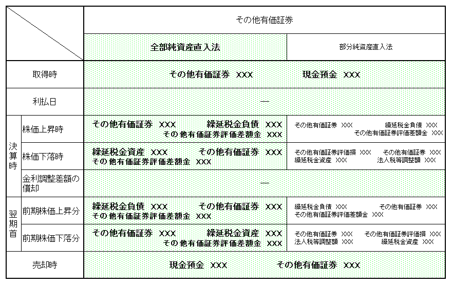 その他有価証券仕訳(全部純資産直入法)