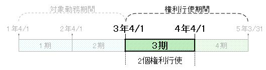 ストックオプション時系列(3期)
