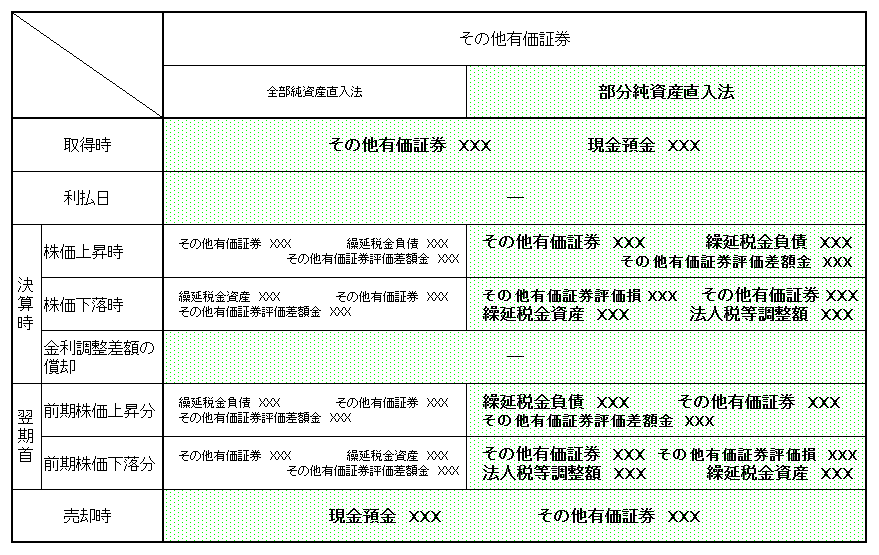 その他有価証券仕訳(部分純資産直入法)