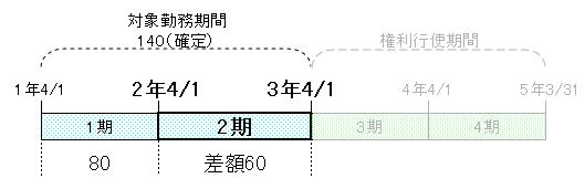 ストックオプション時系列(2期)