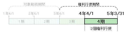 ストックオプション時系列(4期中)