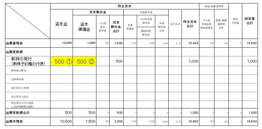 1株主資本等変動計算書(資本金・資本準備金)