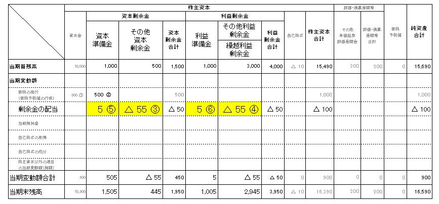 2株主資本等変動計算書(資本剰余金、利益剰余金)