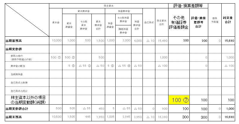 3株主資本等変動計算書(その他有価証券評価差額金)