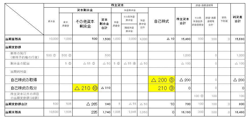 4株主資本等変動計算書(自己株式)