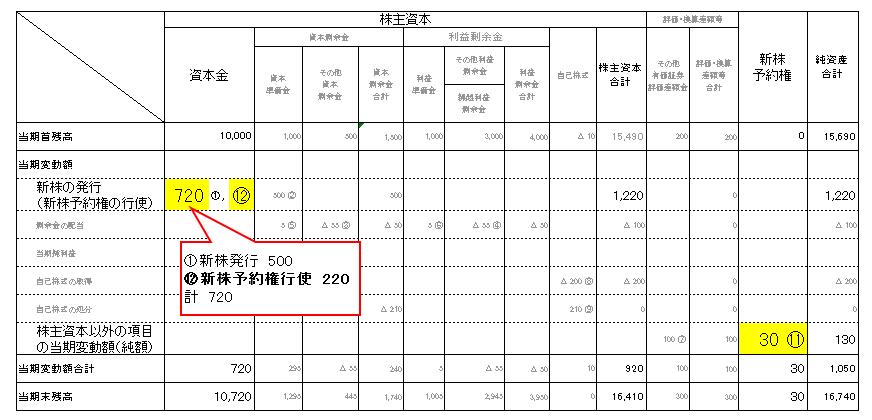 5株主資本等変動計算書(新株予約権)