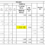 6株主資本等変動計算書(繰越利益剰余金)