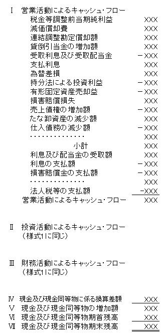 キャッシュフロー(間接法)