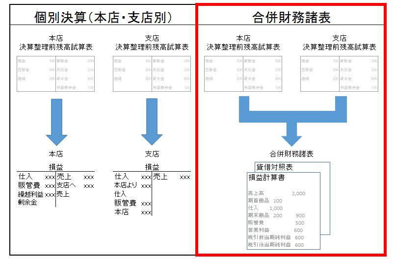 個別決算と合併財務諸表(合併財務諸表)