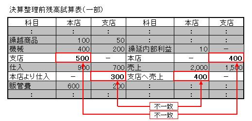 照合勘定(未達取引前)