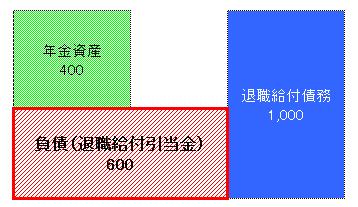 負債(退職給付引当金)