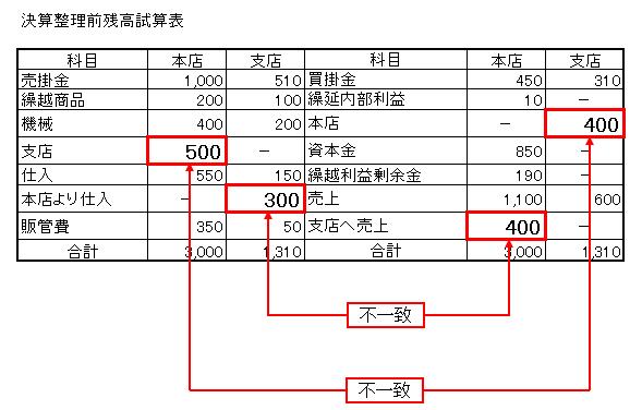 1-1決算整理前残高試算表 未達(不一致)合併
