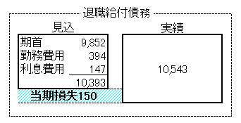 11数理計算上の差異(退職給付債務)
