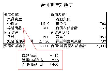 5-2合併貸借対照表