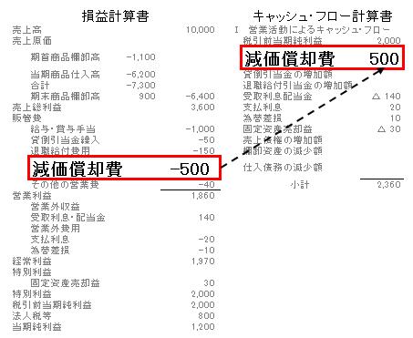 20キャッシュフロー非資金項目(減価償却費)