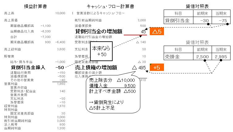 30キャッシュフロー非資金項目(貸倒引当金)