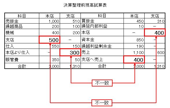 1-1決算整理前残高試算表 未達(不一致)