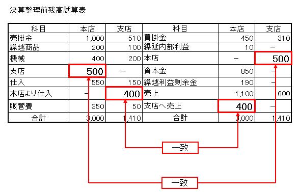 1-2決算整理前残高試算表 未達(一致)