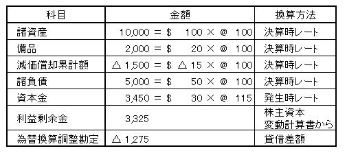 在外子会社bs円換算