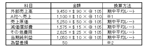 在外子会社pl円換算