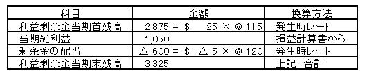 在外子会社ss円換算