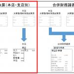 個別決算と合併財務諸表(個別決算)