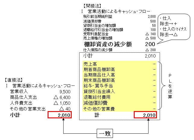 92棚卸資産(合算)