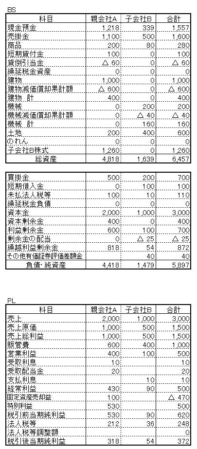 10 2期 連結精算表 連結修正前