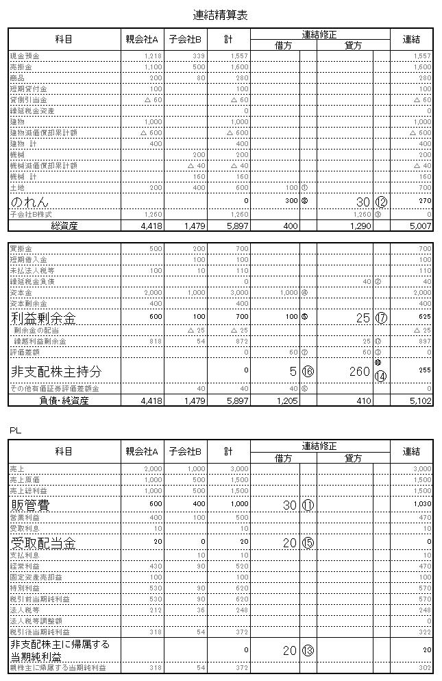 20 2期 連結精算表 連結修正後 開始仕訳