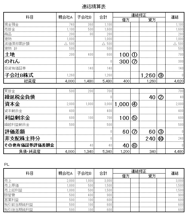 60 連結 1期 精算表 連結修正