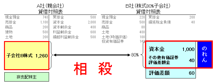 40 連結 子会社取得時(B社) 投資資本相殺(80%)